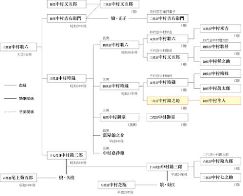 中村隼人の家系図がヤバイ!